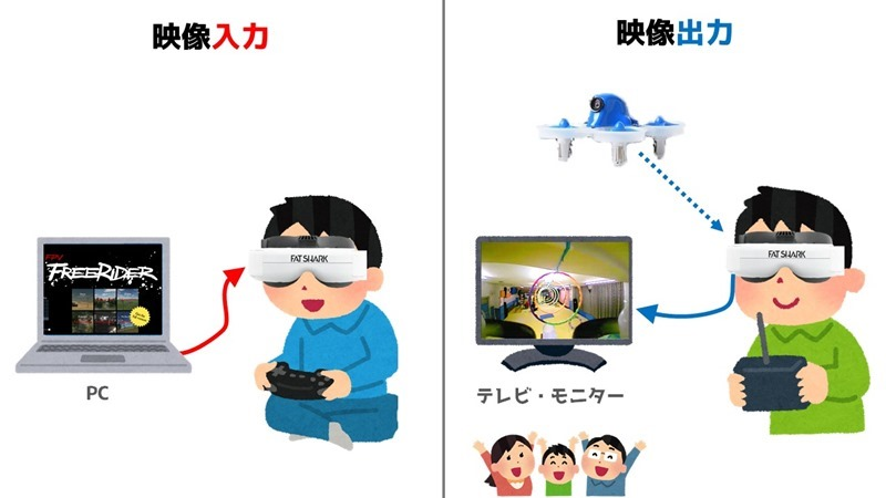 fpv-goggles-input-output