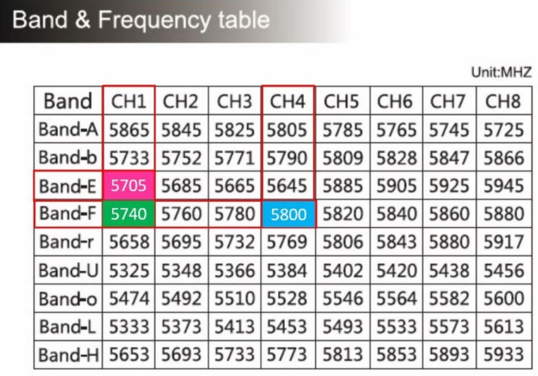 frequency-tables-2