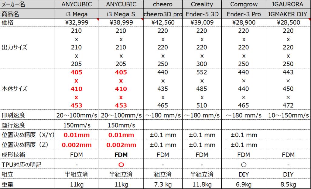 ドローン向け3Dプリンタースペック比較表